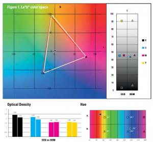 EED Gráfico Espacio de color tinta ecosolvente Inktec EcoNova Aurora