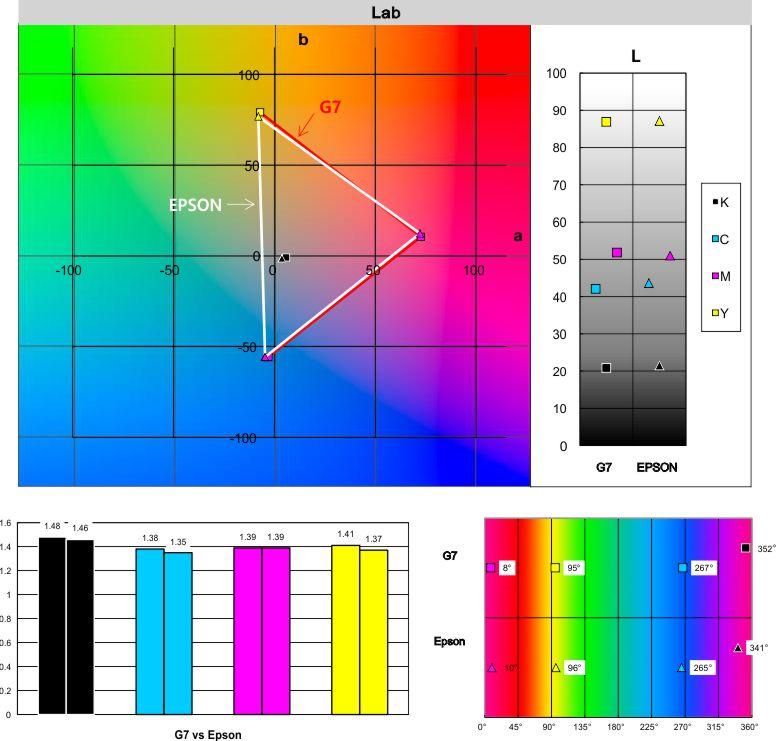 Gráfico espacio color SubliNova G7 SES