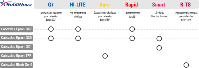 Tabla comparativa SubliNova